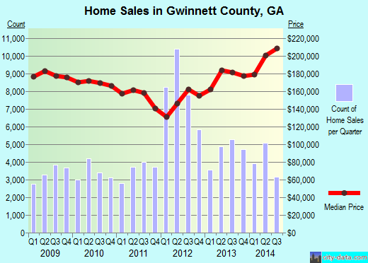 Gwinnett County,GA real estate house value trend