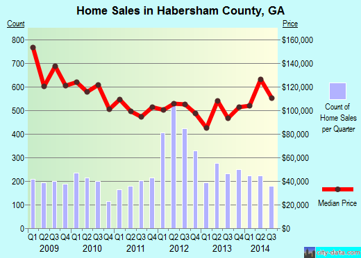 Habersham County,GA real estate house value trend