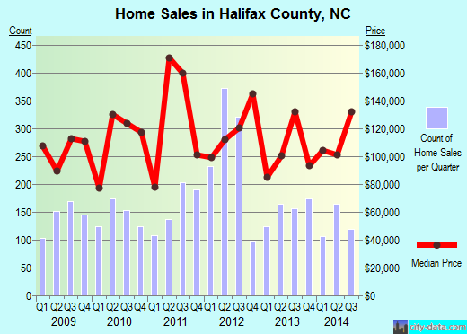 Halifax County,NC real estate house value trend