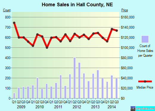 Hall County,NE real estate house value trend