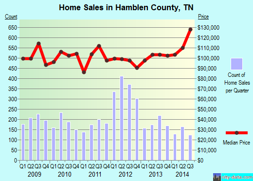 Hamblen County,TN real estate house value trend