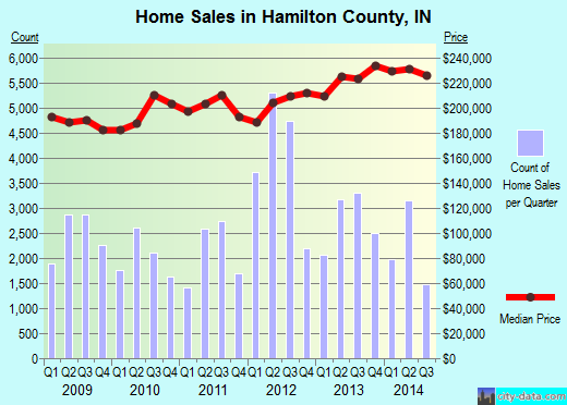 Hamilton County, Indiana detailed profile - houses, real estate ...