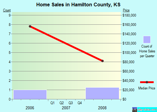 Hamilton County,KS real estate house value trend