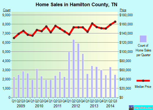 Hamilton County,TN real estate house value trend