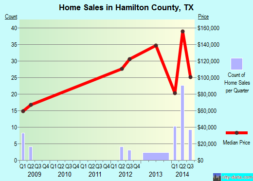 Hamilton County,TX real estate house value trend