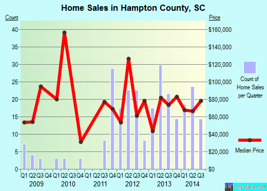 Hampton County,SC real estate house value trend