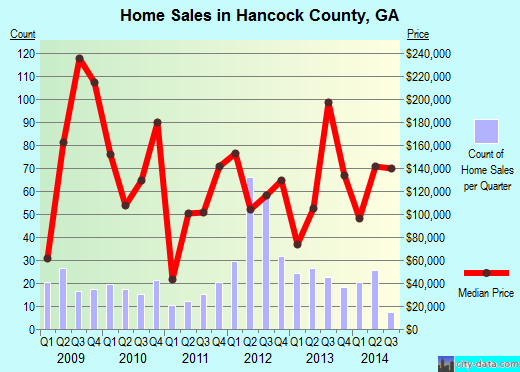 Hancock County,GA real estate house value trend