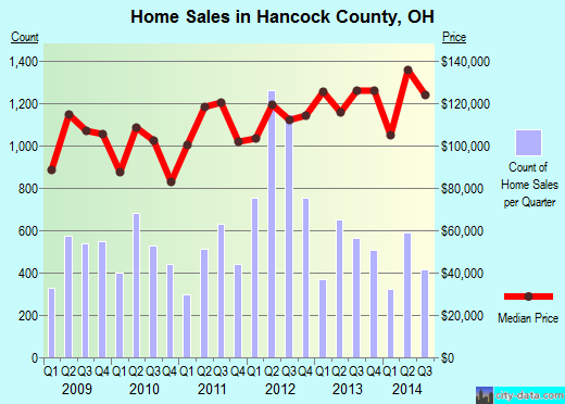 Hancock County,OH real estate house value trend