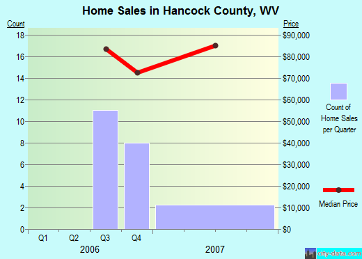 Hancock County,WV real estate house value trend