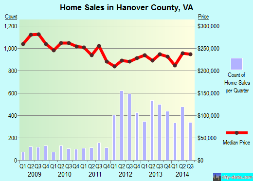 Hanover County,VA real estate house value trend