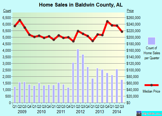 Baldwin County,AL real estate house value trend