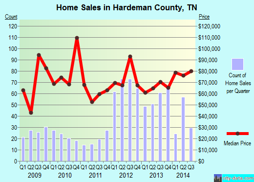 Hardeman County,TN real estate house value trend