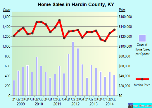 Hardin County,KY real estate house value trend