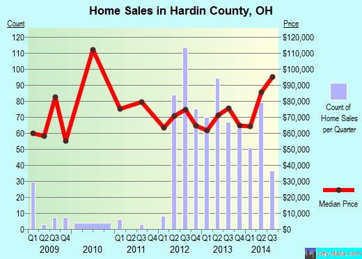 Hardin County,OH real estate house value trend