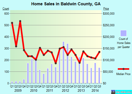 Baldwin County,GA real estate house value trend