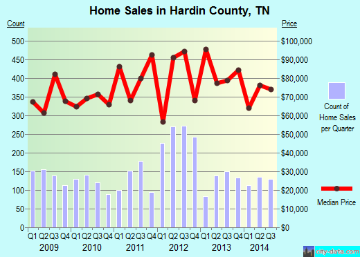 Hardin County,TN real estate house value trend