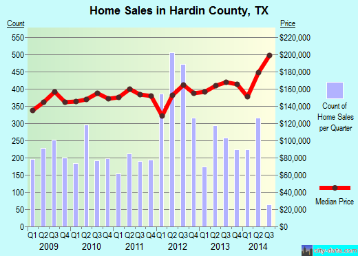 Hardin County,TX real estate house value trend