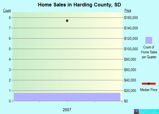 Harding County,SD real estate house value trend