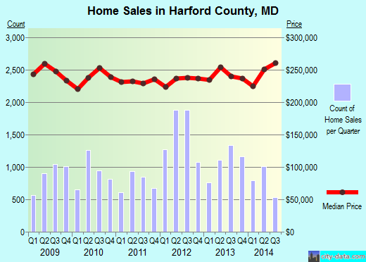 Harford County,MD real estate house value trend