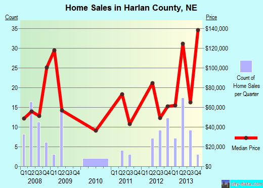 Harlan County,NE real estate house value trend