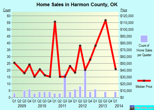 Harmon County,OK real estate house value trend