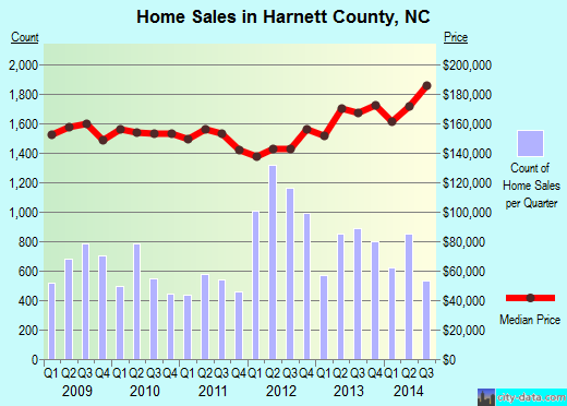 Harnett County,NC real estate house value trend