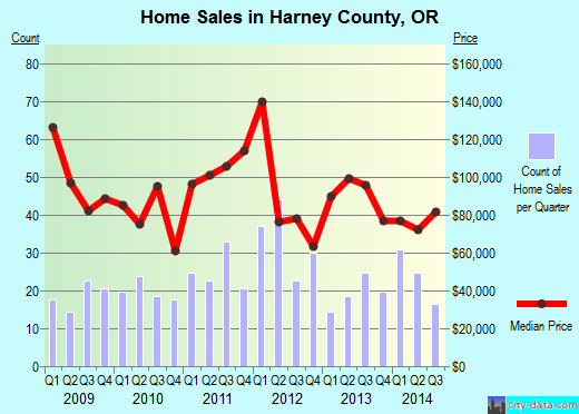 Harney County,OR real estate house value trend