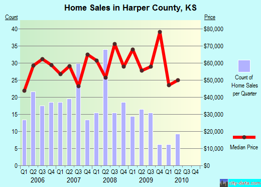 Harper County,KS real estate house value trend