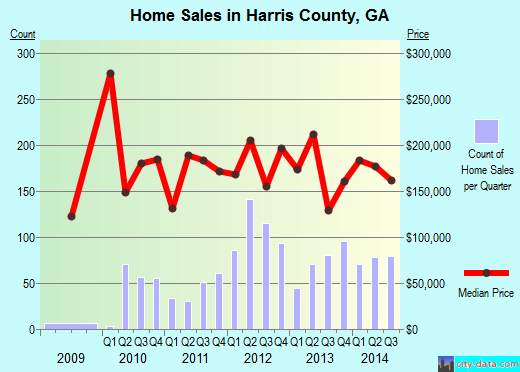 Harris County,GA real estate house value trend