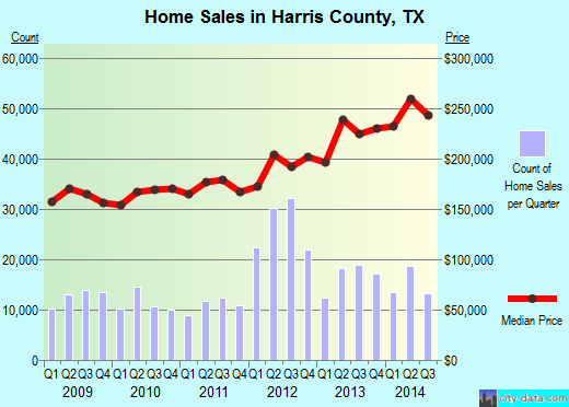 Harris County,TX real estate house value trend
