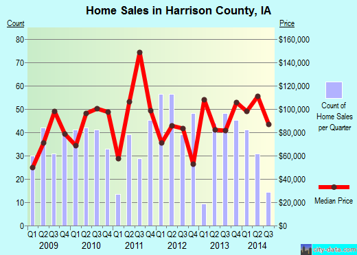 Harrison County,IA real estate house value trend