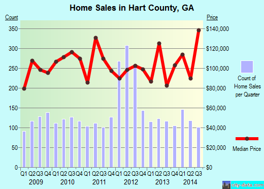 Hart County,GA real estate house value trend