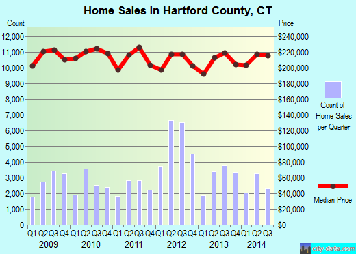 Hartford County,CT real estate house value trend