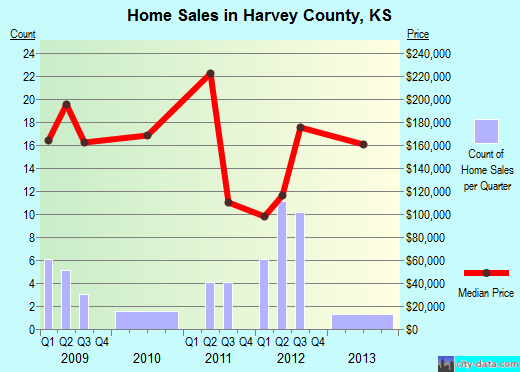 Harvey County,KS real estate house value trend