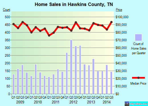 Hawkins County,TN real estate house value trend