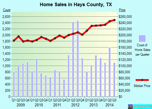 Hays County,TX real estate house value trend