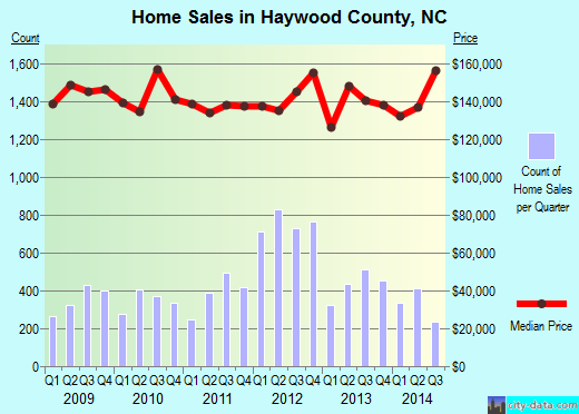 Haywood County,NC real estate house value trend