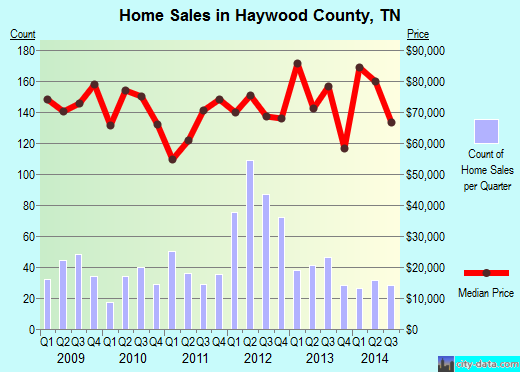 Haywood County,TN real estate house value trend