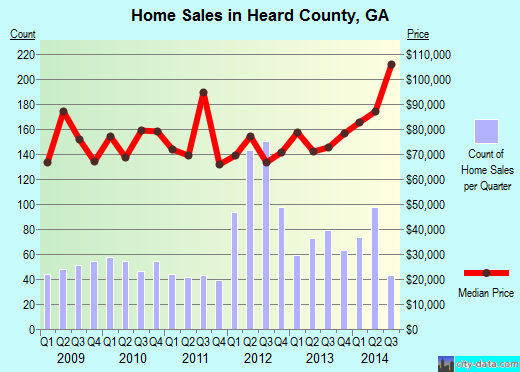 Heard County,GA real estate house value trend