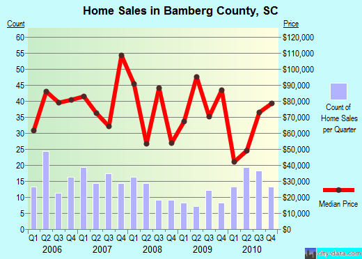 Bamberg County,SC real estate house value trend