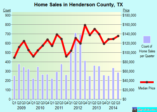 Henderson County,TX real estate house value trend