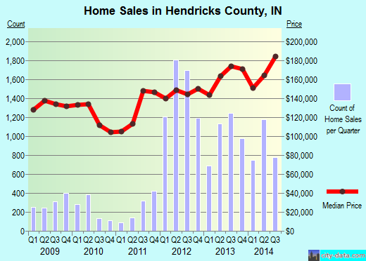 Hendricks County,IN real estate house value trend