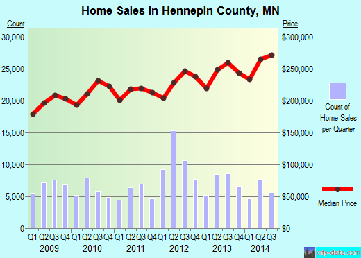 Hennepin County,MN real estate house value trend