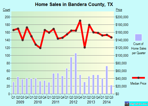 Bandera County,TX real estate house value trend