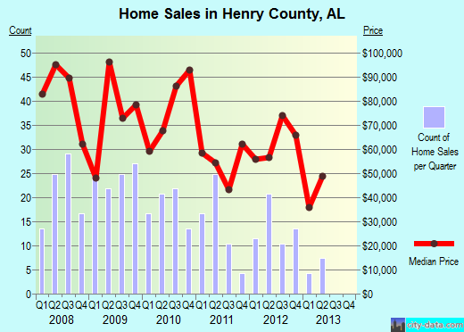 Henry County,AL real estate house value trend