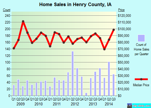 Henry County,IA real estate house value trend