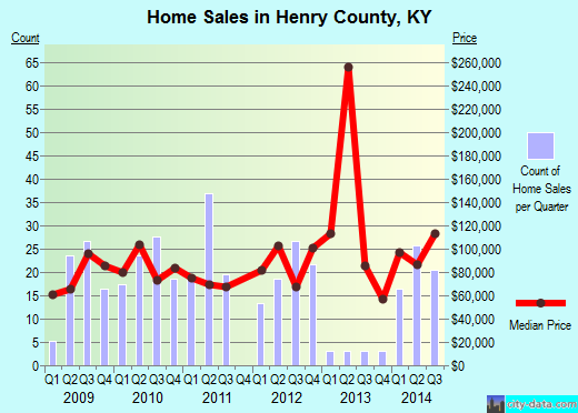 Henry County,KY real estate house value trend
