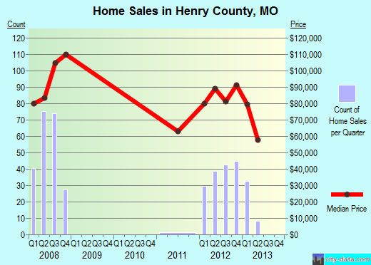 Henry County,MO real estate house value trend