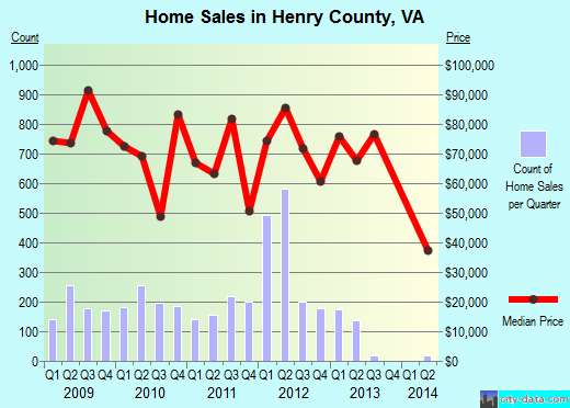 Henry County,VA real estate house value trend