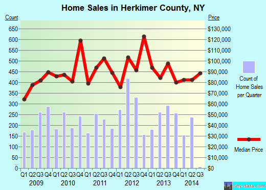 Herkimer County,NY real estate house value trend